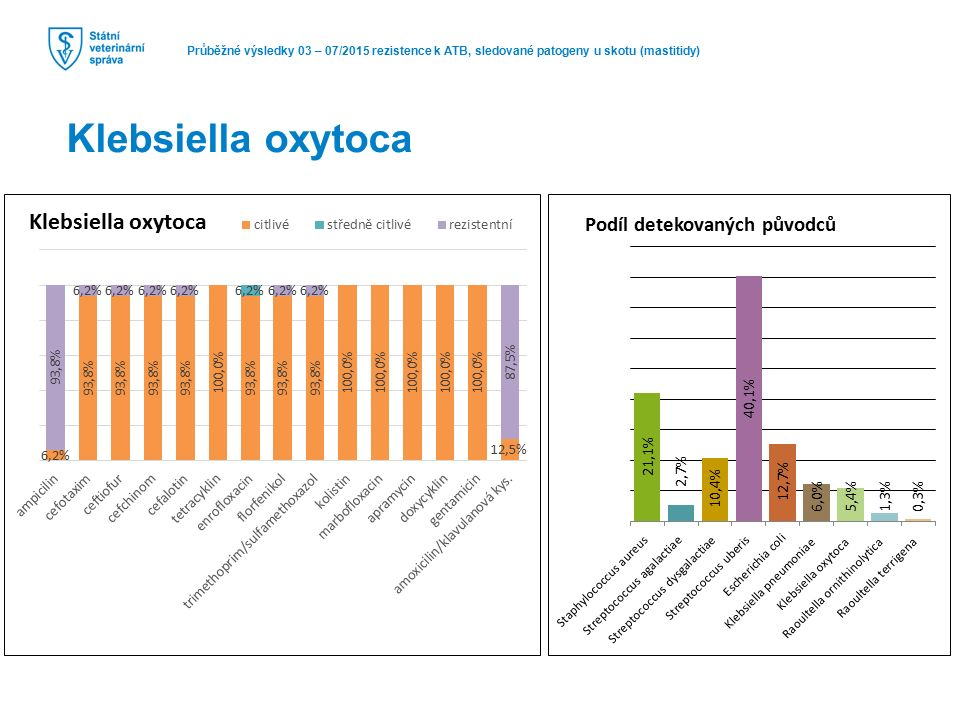 Průběžné výsledky 03 – 07/2015 rezistence k ATB, sledované patogeny u skotu (mastitidy) Klebsiella oxytoca