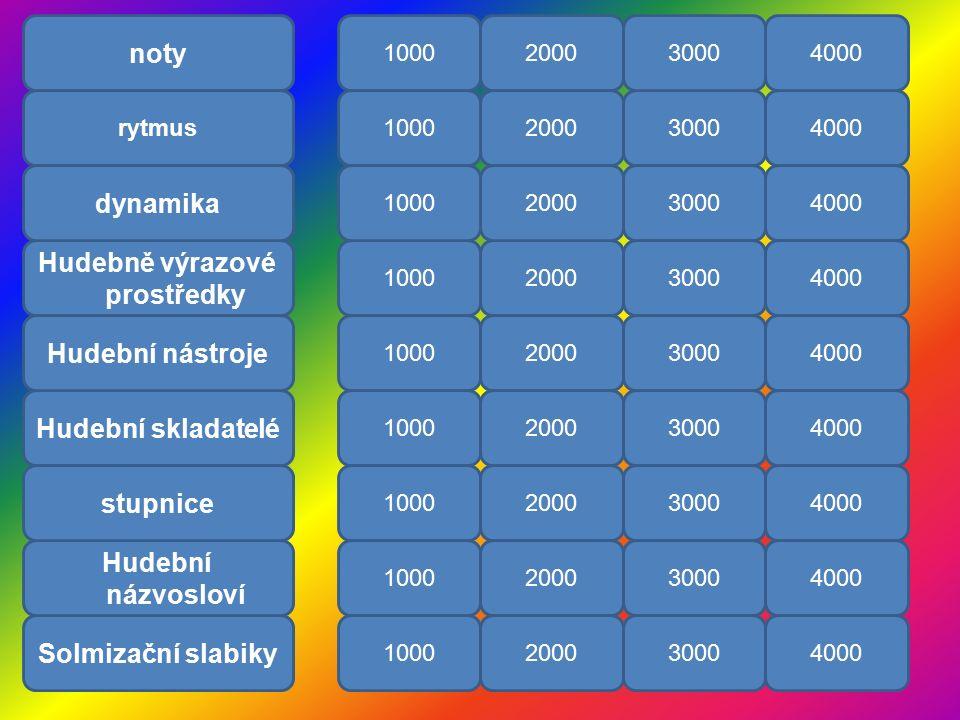 noty rytmus Hudebně výrazové prostředky dynamika Hudební skladatelé Hudební nástroje Solmizační slabiky Hudební názvosloví stupnice 10002000 30004000