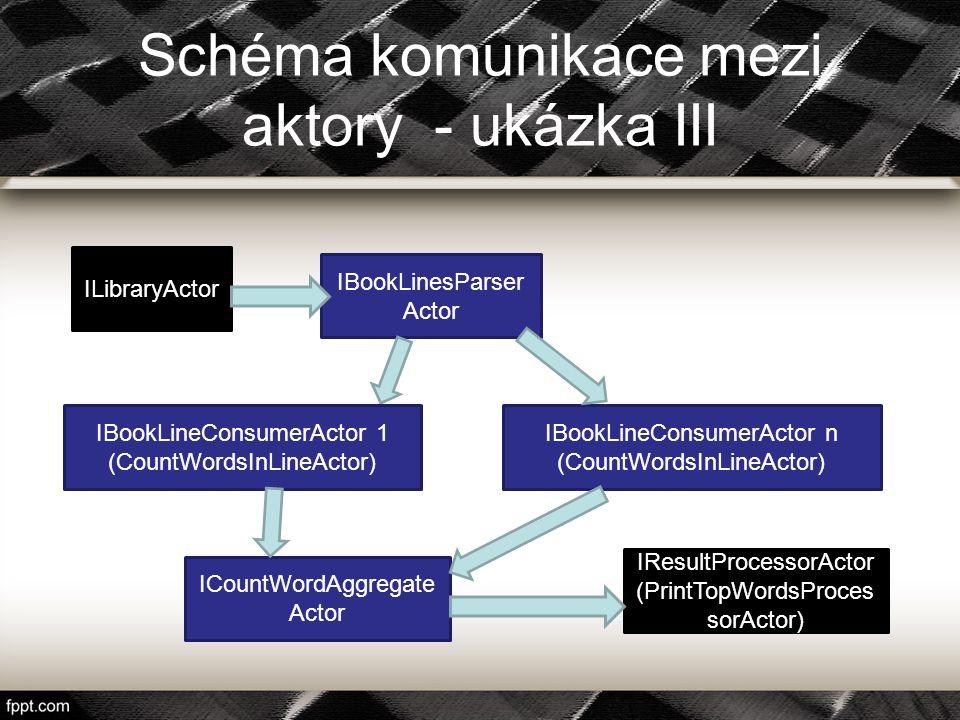 Schéma komunikace mezi aktory - ukázka III ILibraryActor IBookLinesParser Actor IBookLineConsumerActor n (CountWordsInLineActor) ICountWordAggregate A
