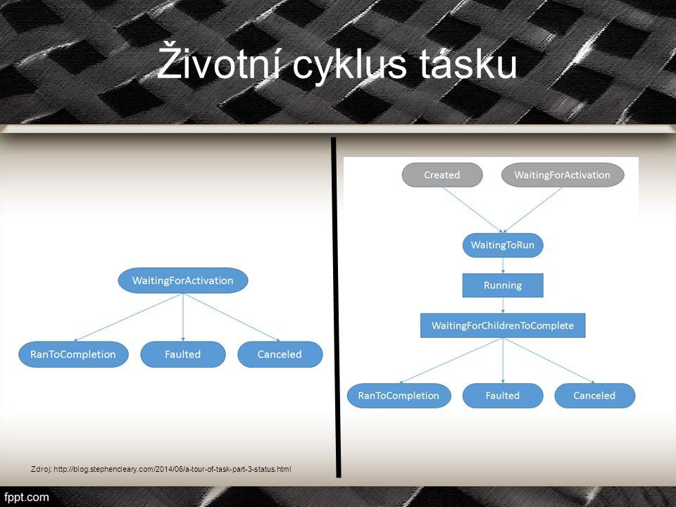 Životní cyklus tásku Zdroj: http://blog.stephencleary.com/2014/06/a-tour-of-task-part-3-status.html