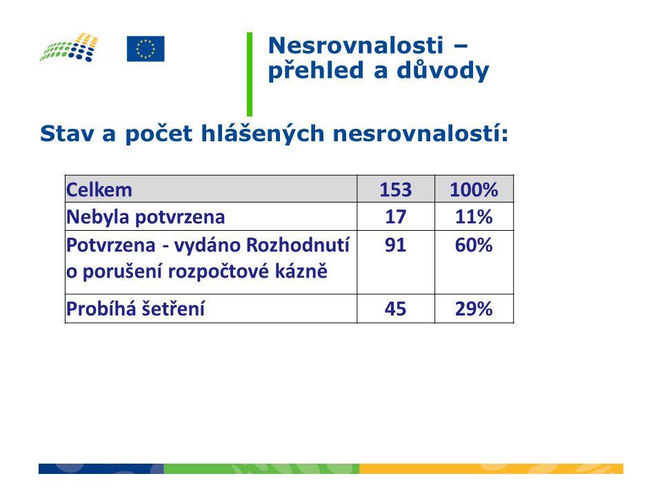 Důvody z potvrzených nesrovnalostí: Zařazení nezpůsobilých výdajů do žádostí o platby (53 %) o Dosud neprovedená stavba, nedodaný majetek, materiál, služba a zařazena do ŽoP o Neschválené změny projektu o Méně práce zařazené do závěrečné ŽoP u více etapových projektů Pochybení u veřejných zakázek/výběrových řízení (44 %) o Dělení zakázek o Hodnotící kritéria – nejednoznačná definice o Předmět zakázky – nejednoznačná definice o Vícepráce – vždy problematické Podezření na trestní čin (2 %) a porušení veřejné podpory (1%) Nesrovnalosti - příčiny