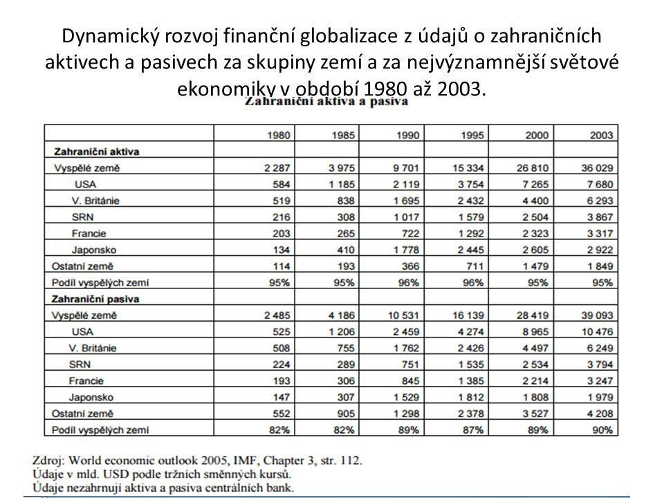 Dynamický rozvoj finanční globalizace z údajů o zahraničních aktivech a pasivech za skupiny zemí a za nejvýznamnější světové ekonomiky v období 1980 až 2003.