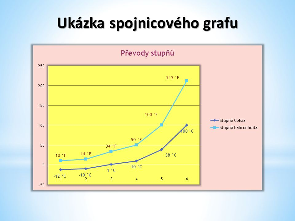 Ukázka spojnicového grafu