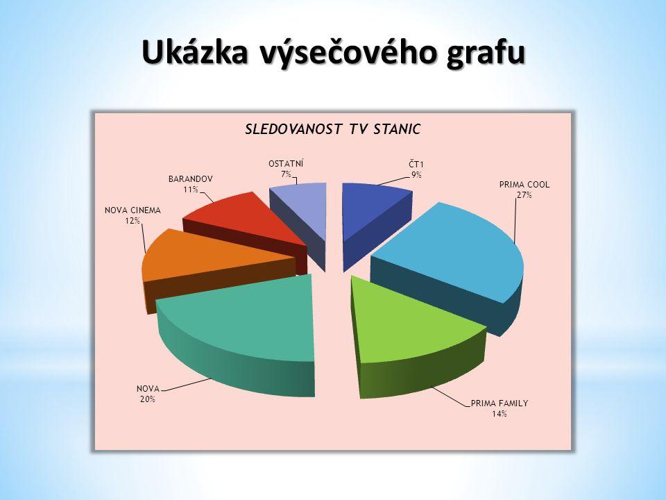 Ukázka výsečového grafu