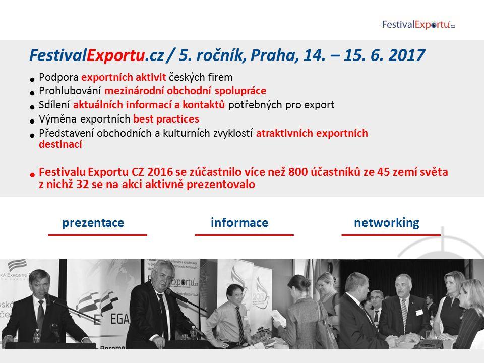 FestivalExportu.cz / 5. ročník, Praha, 14. – 15.