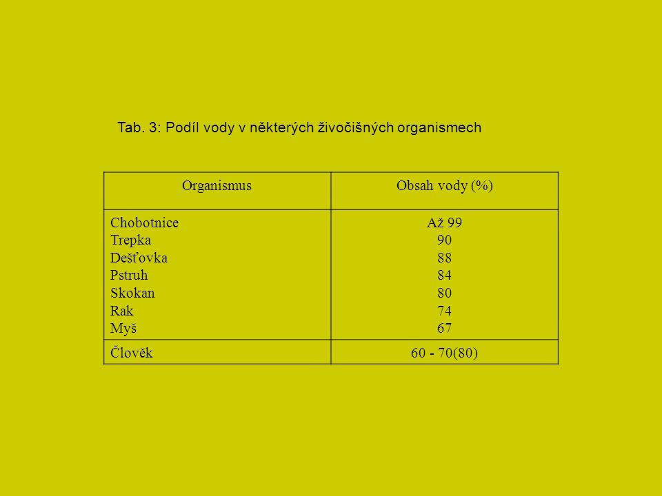 Tab. 3: Podíl vody v některých živočišných organismech OrganismusObsah vody (%) Chobotnice Trepka Dešťovka Pstruh Skokan Rak Myš Až 99 90 88 84 80 74