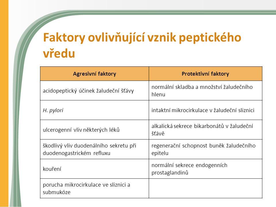 Faktory ovlivňující vznik peptického vředu Agresivní faktoryProtektivní faktory acidopeptický účinek žaludeční šťávy normální skladba a množství žaludečního hlenu H.
