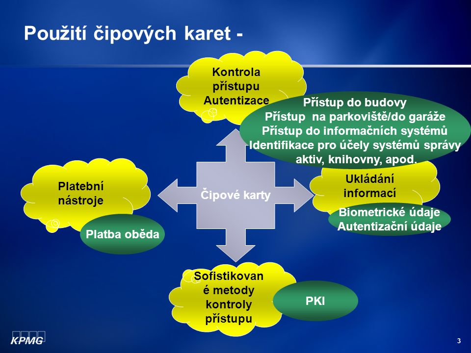4 Typická situace Fáze 1: karta pro fyzický přístup do budovy (případně více karet pro přístup do různých objektů), později využívána i pro placení obědů Fáze 2: karta pro přístup k informačnímu systému Fáze 3: karta obsahující digitální certifikát pro šifrování a digitální podpisy Fáze 4: karty pro partnery a zákazníky