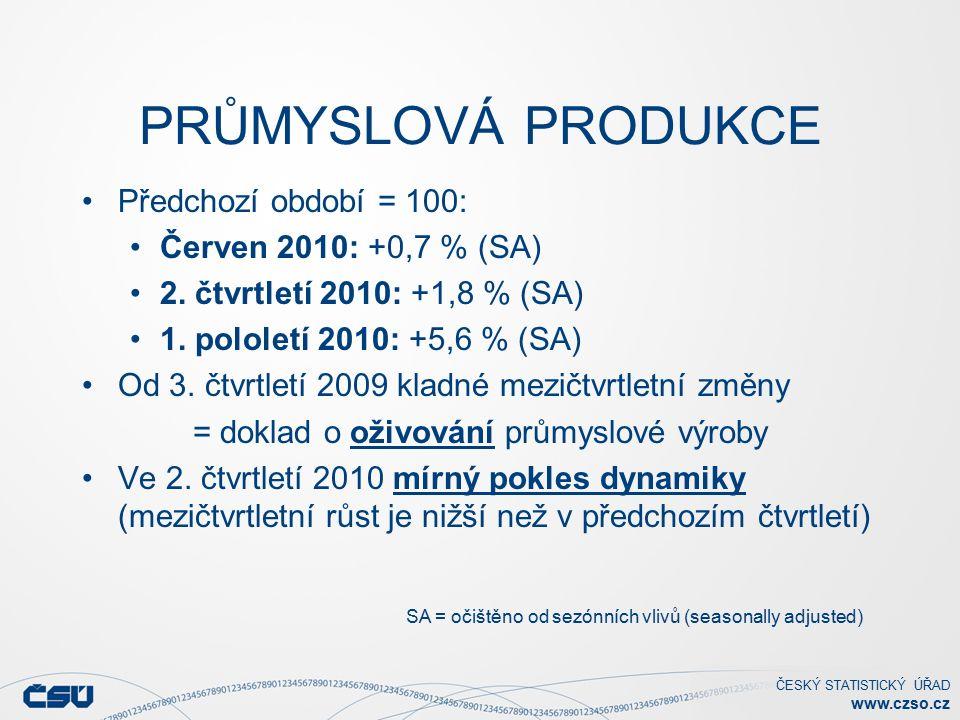 ČESKÝ STATISTICKÝ ÚŘAD www.czso.cz PRŮMYSLOVÁ PRODUKCE Předchozí období = 100: Červen 2010: +0,7 % (SA) 2.