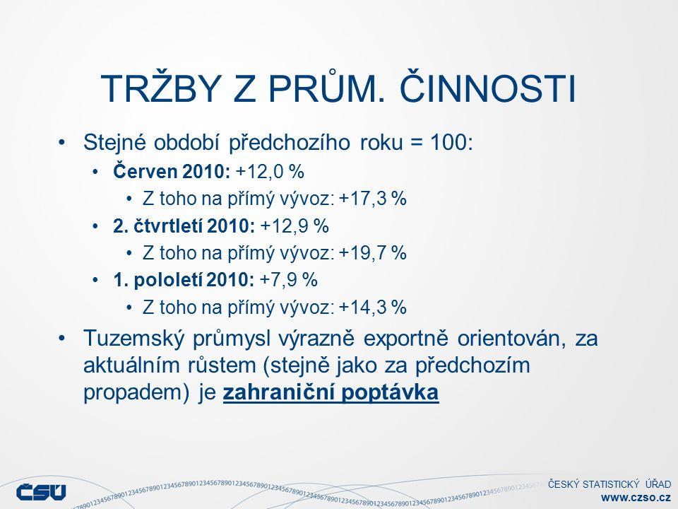 ČESKÝ STATISTICKÝ ÚŘAD www.czso.cz TRŽBY Z PRŮM.
