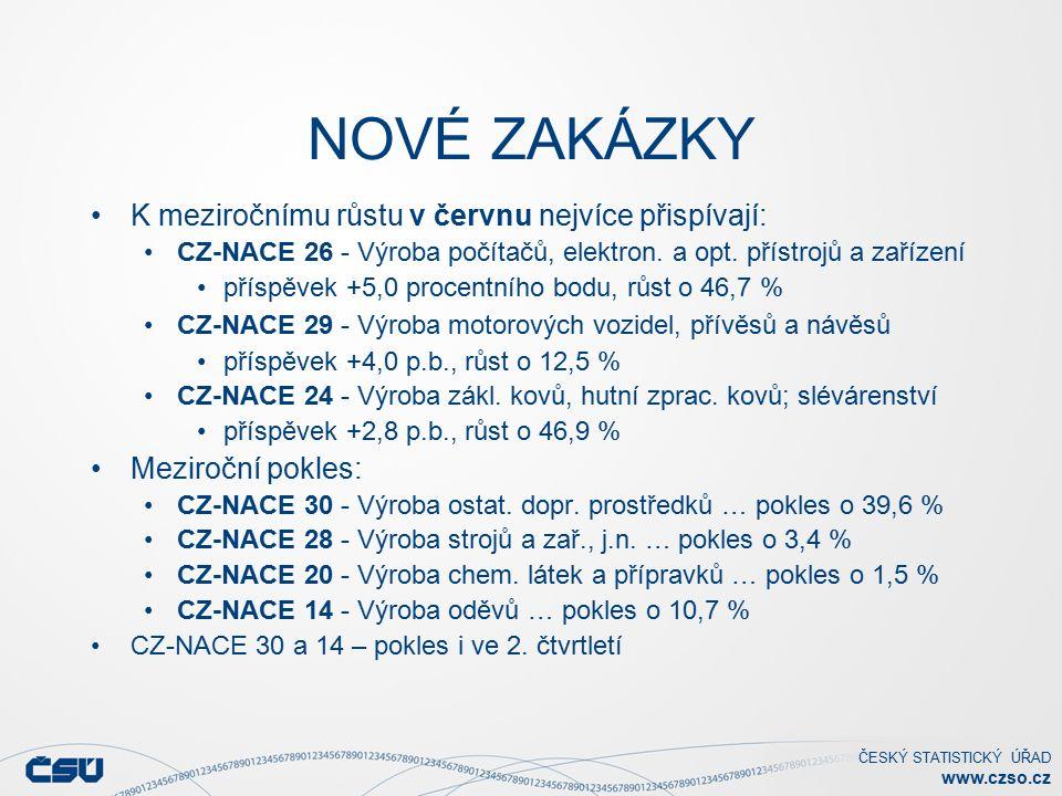 ČESKÝ STATISTICKÝ ÚŘAD www.czso.cz NOVÉ ZAKÁZKY K meziročnímu růstu v červnu nejvíce přispívají: CZ-NACE 26 - Výroba počítačů, elektron.