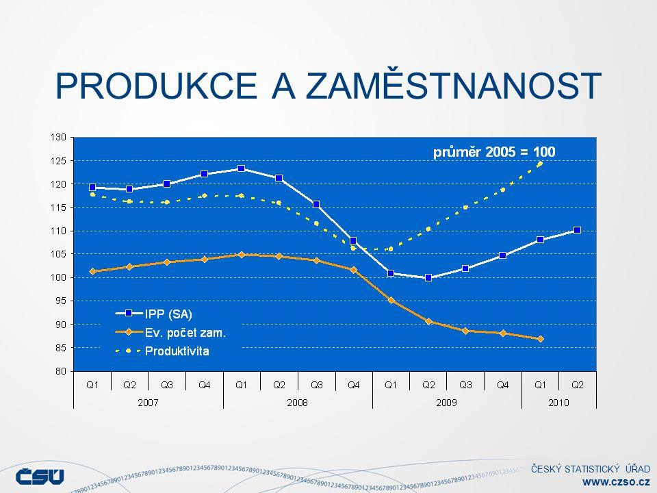 ČESKÝ STATISTICKÝ ÚŘAD www.czso.cz PRODUKCE A ZAMĚSTNANOST