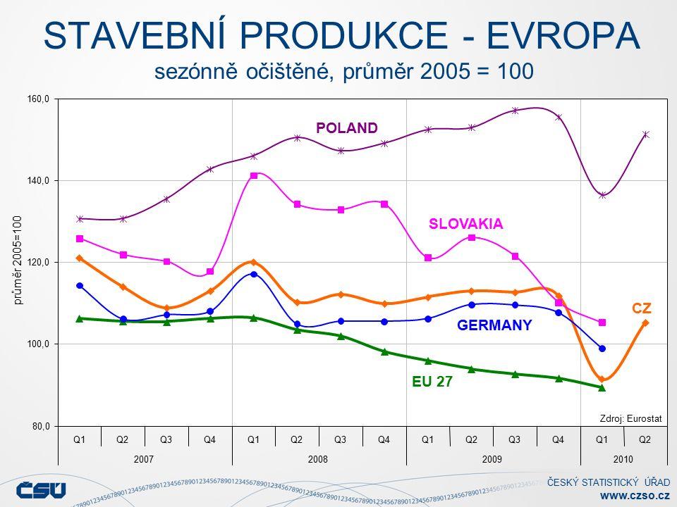ČESKÝ STATISTICKÝ ÚŘAD www.czso.cz STAVEBNÍ PRODUKCE - EVROPA sezónně očištěné, průměr 2005 = 100 80,0 100,0 120,0 140,0 160,0 Q1Q2Q3Q4Q1Q2Q3Q4Q1Q2Q3Q4Q1Q2 2007200820092010 průměr 2005=100 Zdroj: Eurostat EU 27 CZ SLOVAKIA POLAND GERMANY