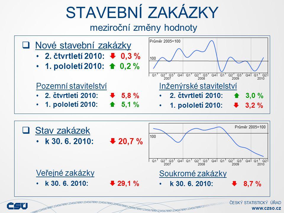ČESKÝ STATISTICKÝ ÚŘAD www.czso.cz STAVEBNÍ ZAKÁZKY meziroční změny hodnoty  Stav zakázek k 30.