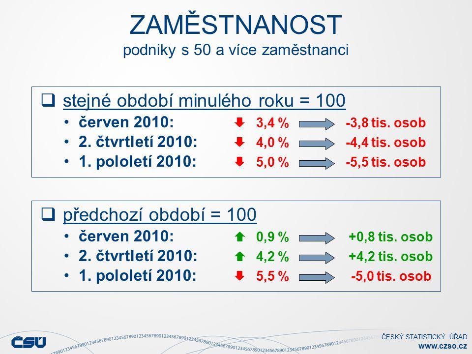 ČESKÝ STATISTICKÝ ÚŘAD www.czso.cz ZAMĚSTNANOST podniky s 50 a více zaměstnanci  stejné období minulého roku = 100 červen 2010:  3,4 % -3,8 tis.