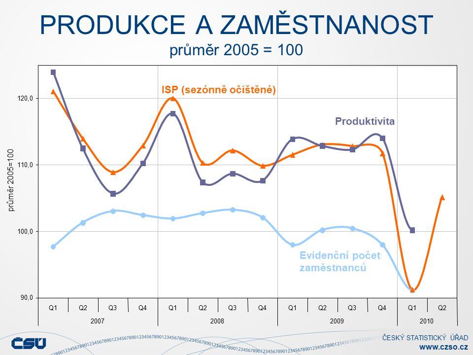 ČESKÝ STATISTICKÝ ÚŘAD www.czso.cz PRODUKCE A ZAMĚSTNANOST průměr 2005 = 100