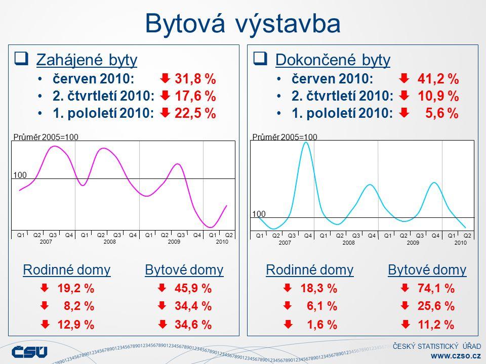 ČESKÝ STATISTICKÝ ÚŘAD www.czso.cz Bytová výstavba  Zahájené byty červen 2010:  31,8 % 2.
