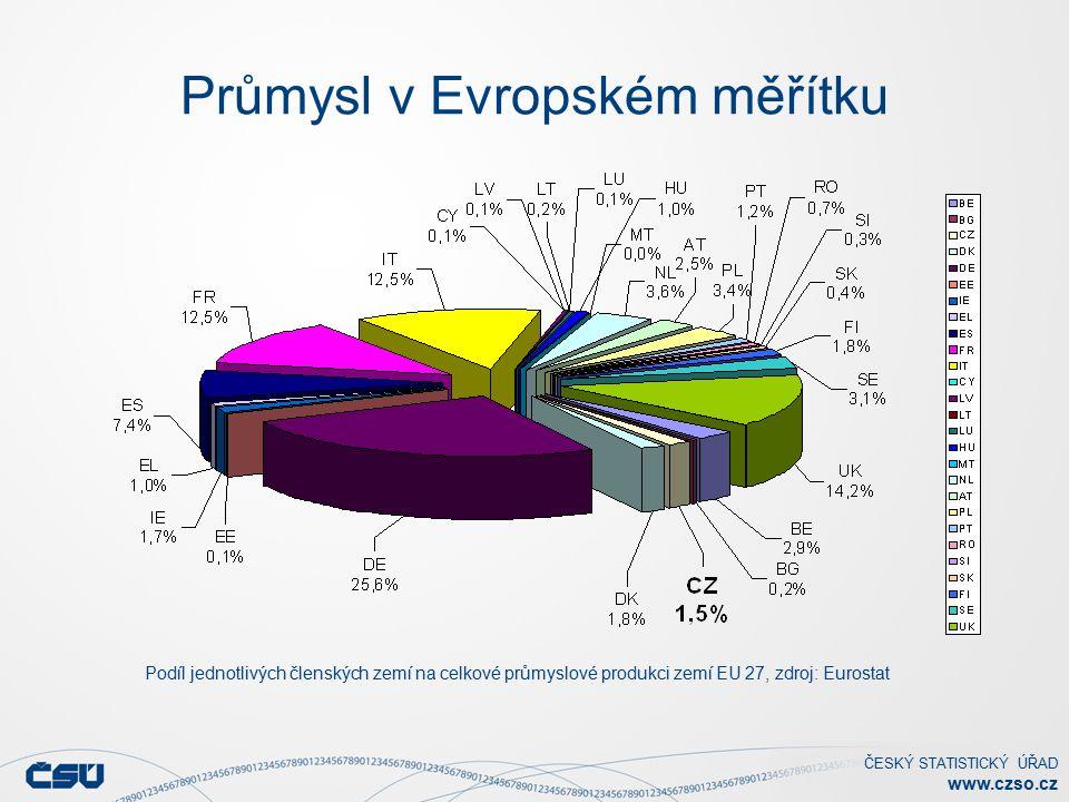 ČESKÝ STATISTICKÝ ÚŘAD www.czso.cz Průmysl v Evropském měřítku Podíl jednotlivých členských zemí na celkové průmyslové produkci zemí EU 27, zdroj: Eurostat