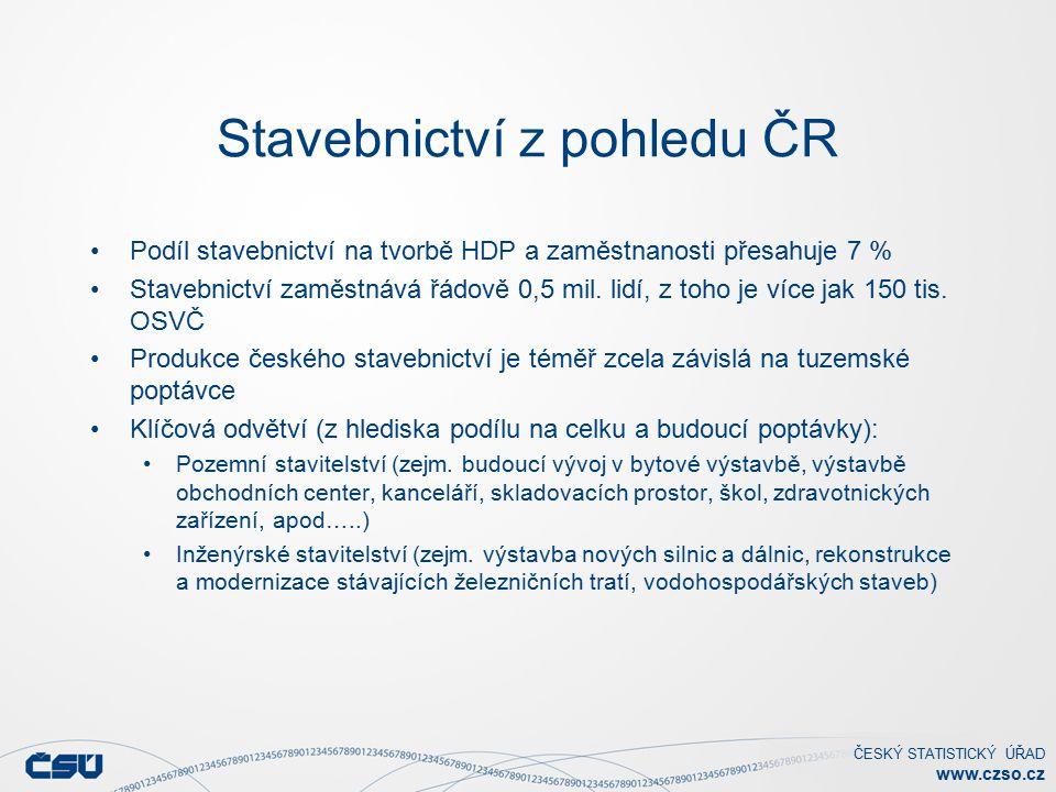 ČESKÝ STATISTICKÝ ÚŘAD www.czso.cz Stavebnictví z pohledu ČR Podíl stavebnictví na tvorbě HDP a zaměstnanosti přesahuje 7 % Stavebnictví zaměstnává řádově 0,5 mil.
