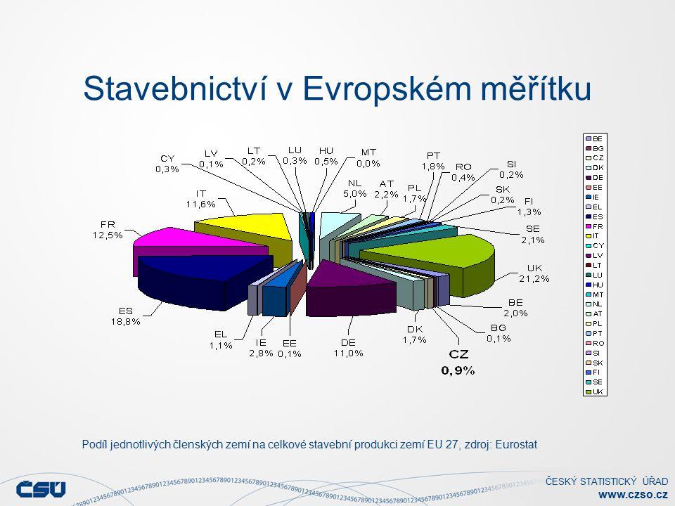 ČESKÝ STATISTICKÝ ÚŘAD www.czso.cz Stavebnictví v Evropském měřítku Podíl jednotlivých členských zemí na celkové stavební produkci zemí EU 27, zdroj: Eurostat