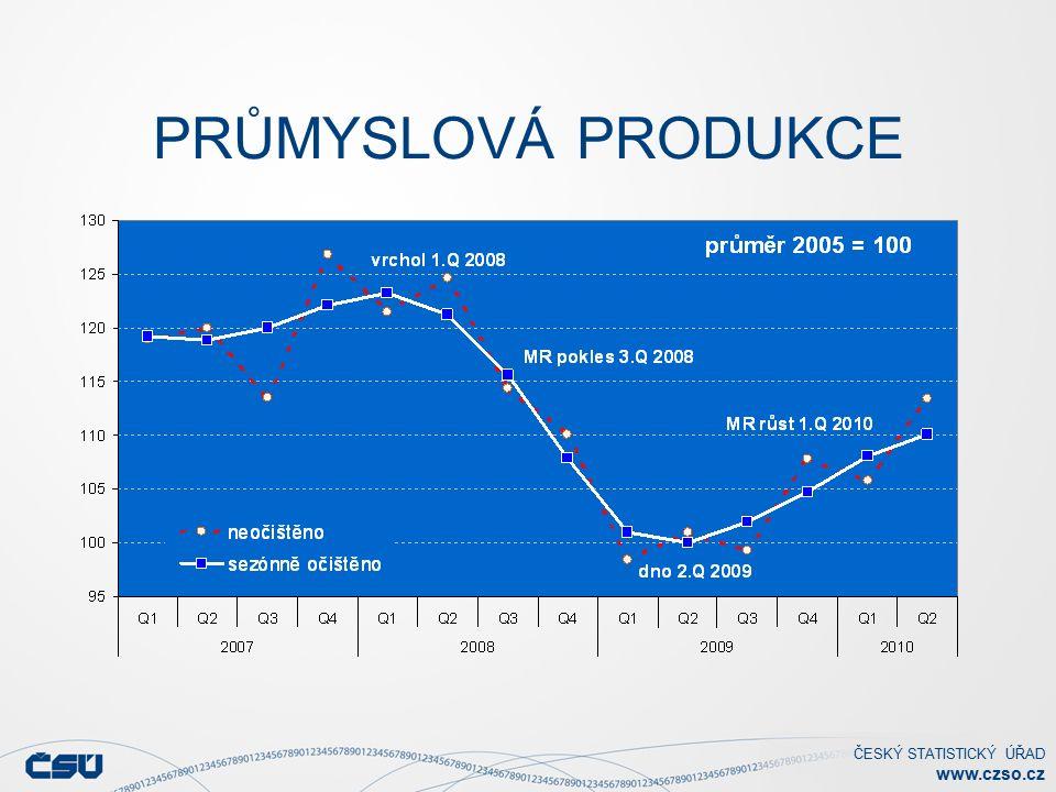 ČESKÝ STATISTICKÝ ÚŘAD www.czso.cz PRŮMYSLOVÁ PRODUKCE Stejné období předchozího roku = 100: Červen 2010: +9,7 % (+ 9,7 % WDA) 2.