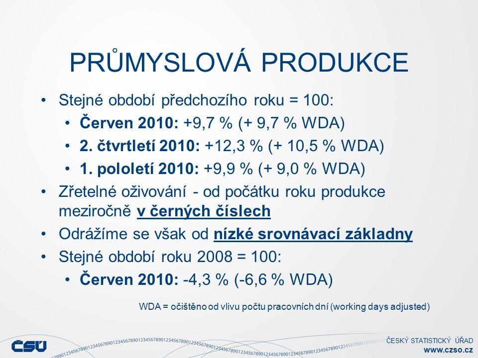 ČESKÝ STATISTICKÝ ÚŘAD www.czso.cz PRŮMYSLOVÁ PRODUKCE K meziročnímu růstu v červnu nejvíce přispívají: CZ-NACE 29 - Výroba motorových vozidel, přívěsů a návěsů příspěvek +2,9 procentního bodu, růst o 17,3 % CZ-NACE 25 - Výroba kovových konstrukcí a kovodělných výrobků příspěvek +1,6 p.b., růst o 21,5 % CZ-NACE 26 - Výroba počítačů, elektron.