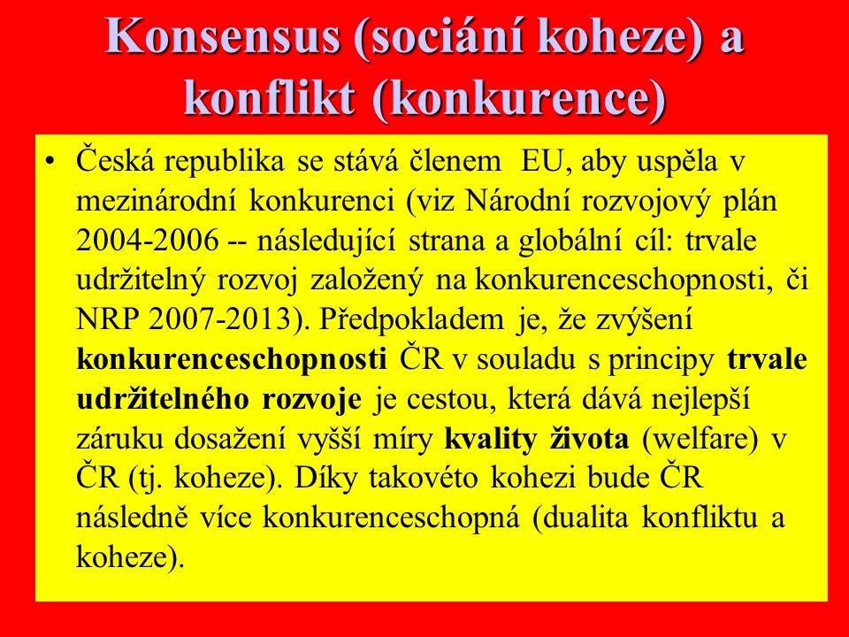 18 Konsensus (sociání koheze) a konflikt (konkurence) Česká republika se stává členem EU, aby uspěla v mezinárodní konkurenci (viz Národní rozvojový plán 2004-2006 -- následující strana a globální cíl: trvale udržitelný rozvoj založený na konkurenceschopnosti, či NRP 2007-2013).
