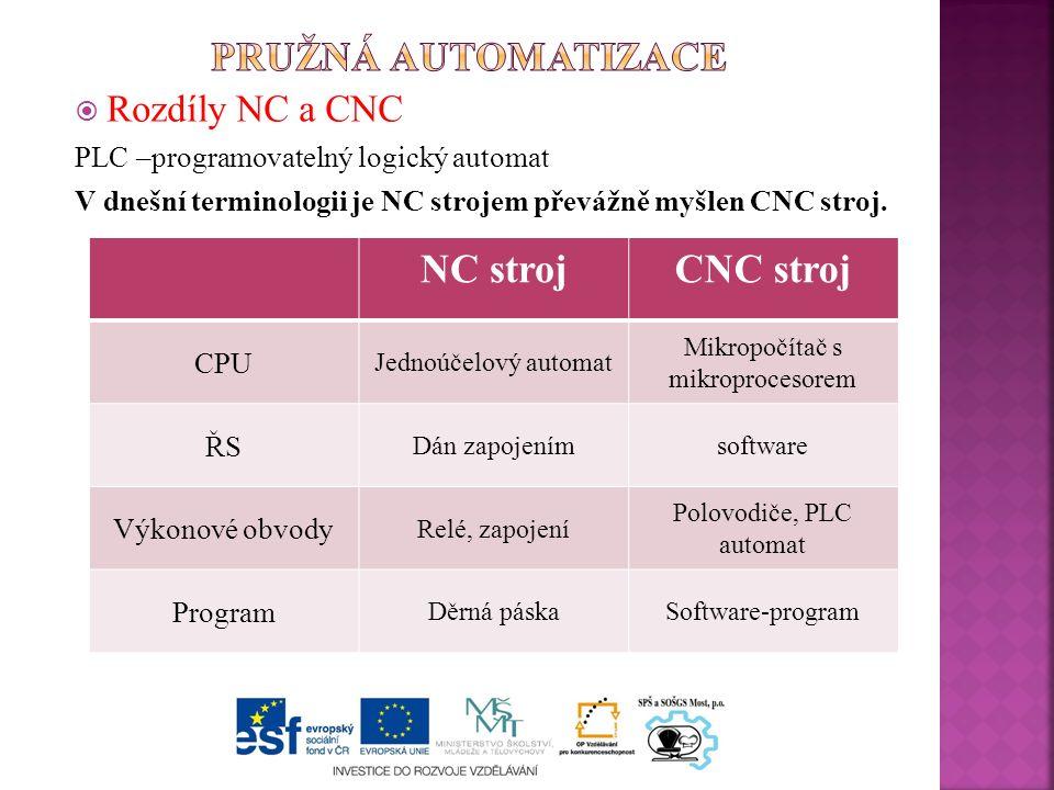  Rozdíly NC a CNC PLC –programovatelný logický automat V dnešní terminologii je NC strojem převážně myšlen CNC stroj.
