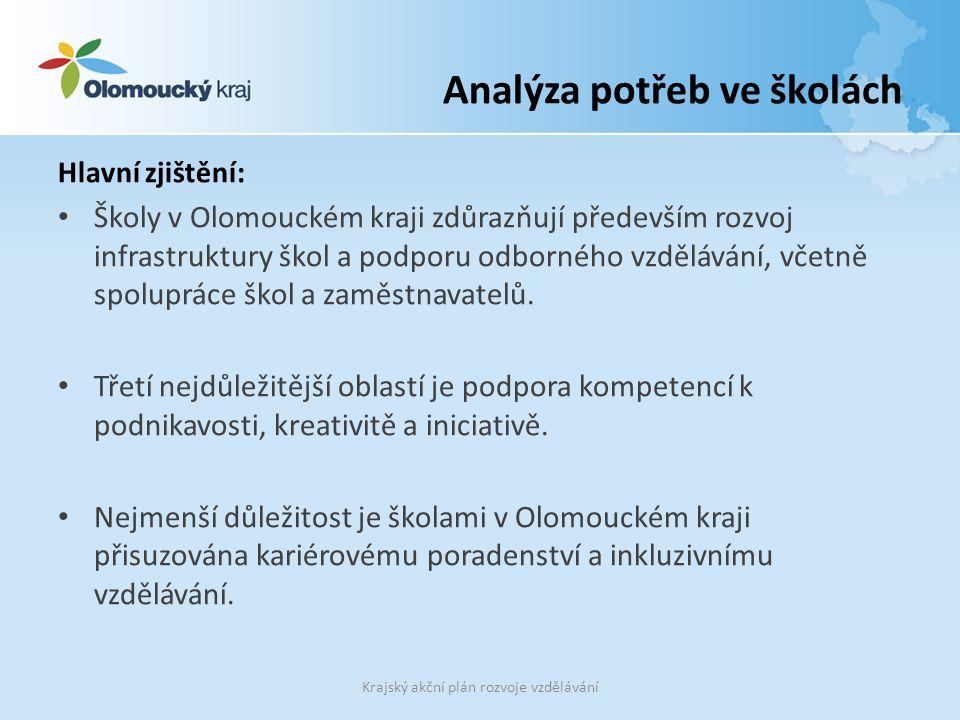 Analýza potřeb ve školách Hlavní zjištění: Školy v Olomouckém kraji zdůrazňují především rozvoj infrastruktury škol a podporu odborného vzdělávání, včetně spolupráce škol a zaměstnavatelů.