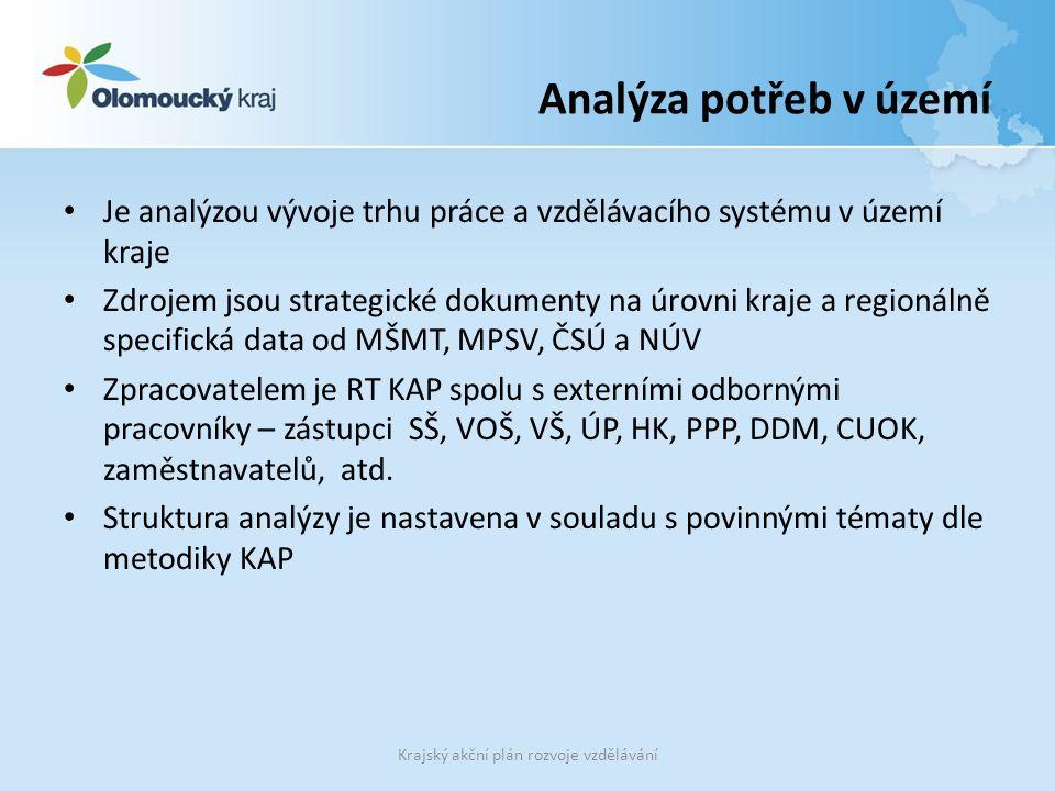 Analýza potřeb v území Je analýzou vývoje trhu práce a vzdělávacího systému v území kraje Zdrojem jsou strategické dokumenty na úrovni kraje a regionálně specifická data od MŠMT, MPSV, ČSÚ a NÚV Zpracovatelem je RT KAP spolu s externími odbornými pracovníky – zástupci SŠ, VOŠ, VŠ, ÚP, HK, PPP, DDM, CUOK, zaměstnavatelů, atd.