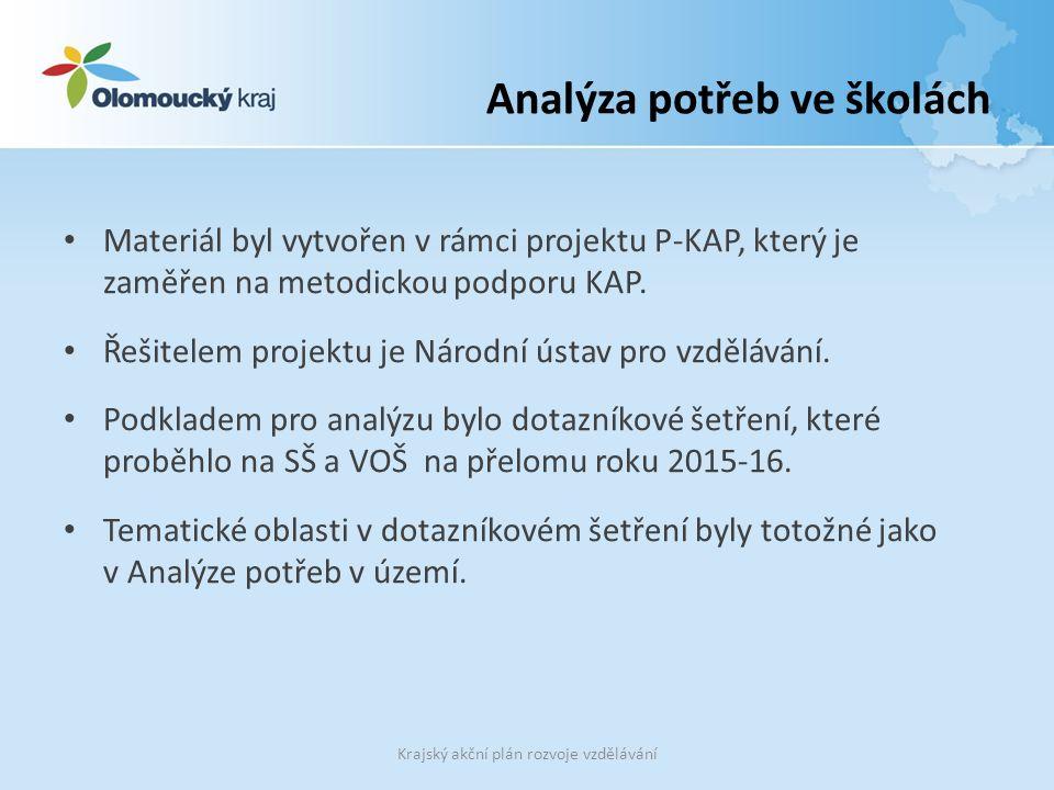 Analýza potřeb ve školách Materiál byl vytvořen v rámci projektu P-KAP, který je zaměřen na metodickou podporu KAP. Řešitelem projektu je Národní ústa