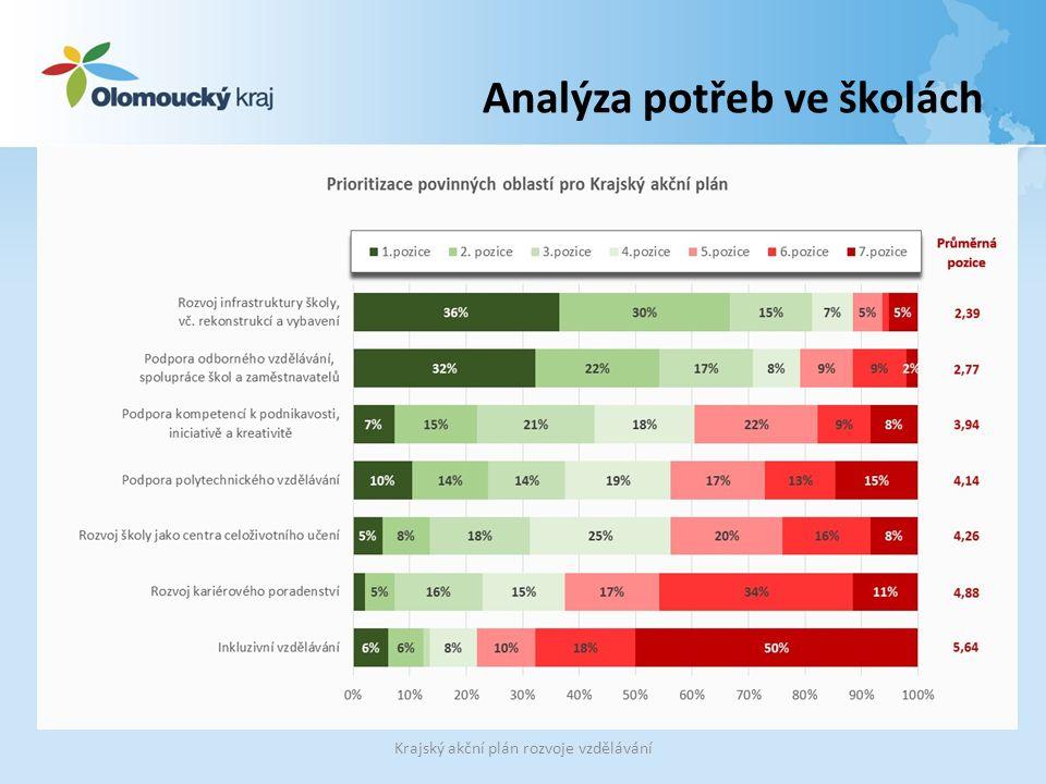 Analýza potřeb ve školách Krajský akční plán rozvoje vzdělávání