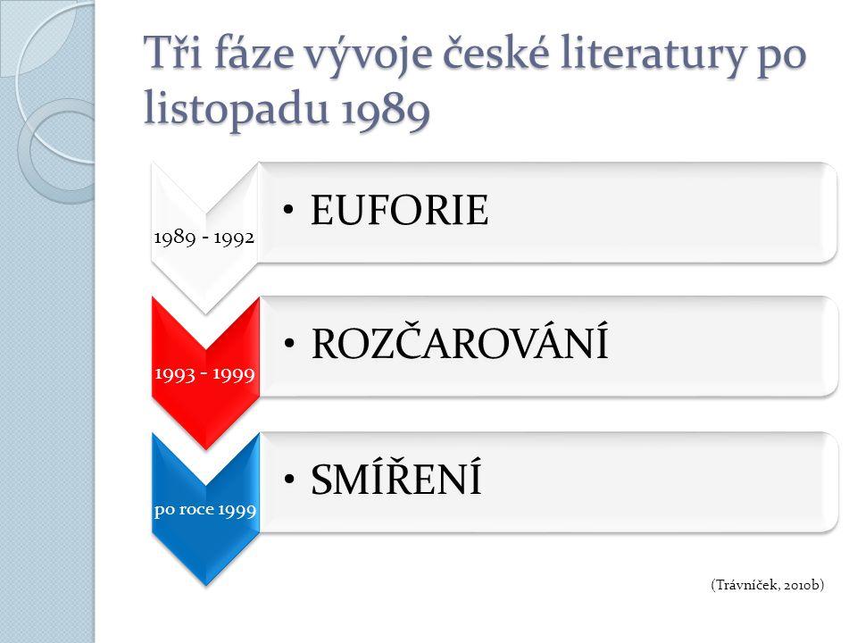 Tři fáze vývoje české literatury po listopadu 1989 1989 - 1992 EUFORIE 1993 - 1999 ROZČAROVÁNÍ po roce 1999 SMÍŘENÍ (Trávníček, 2010b)