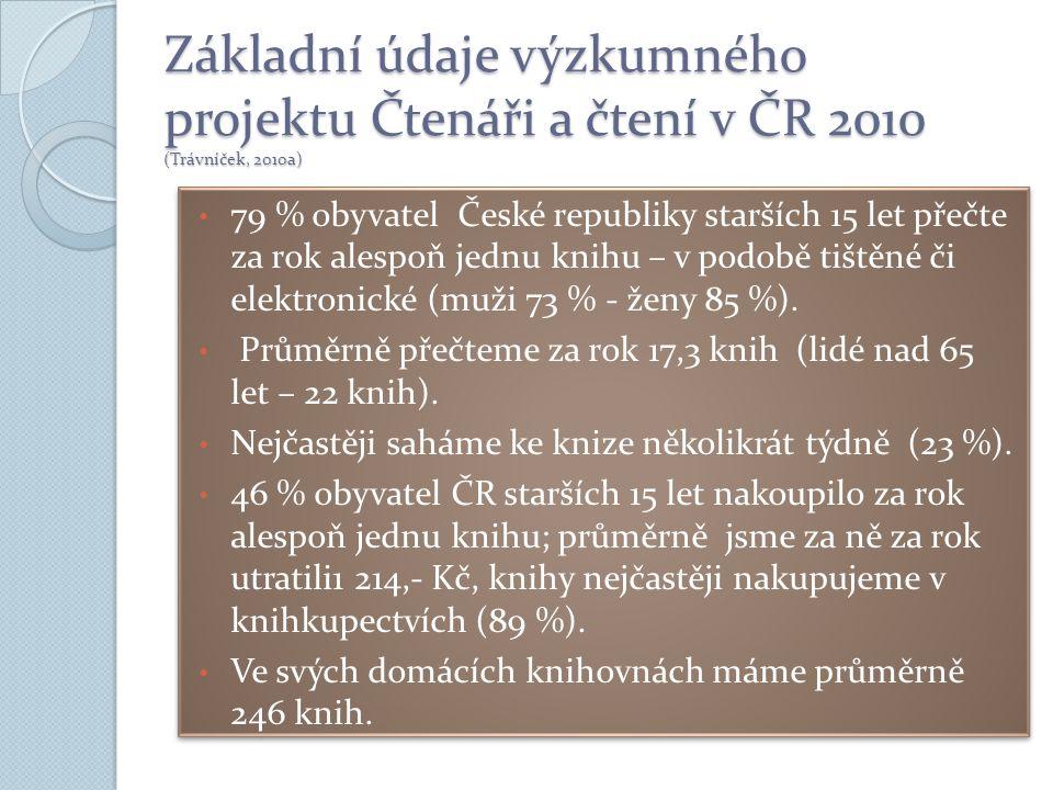 Základní údaje výzkumného projektu Čtenáři a čtení v ČR 2010 (Trávníček, 2010a) 79 % obyvatel České republiky starších 15 let přečte za rok alespoň jednu knihu – v podobě tištěné či elektronické (muži 73 % - ženy 85 %).