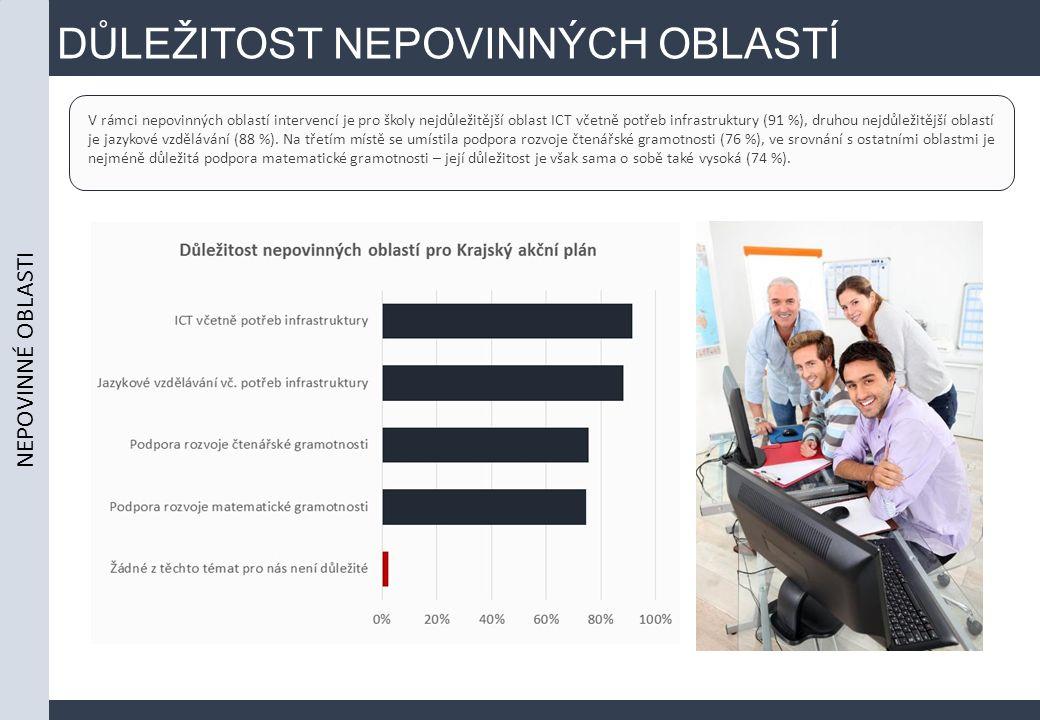 DŮLEŽITOST NEPOVINNÝCH OBLASTÍ V rámci nepovinných oblastí intervencí je pro školy nejdůležitější oblast ICT včetně potřeb infrastruktury (91 %), druh