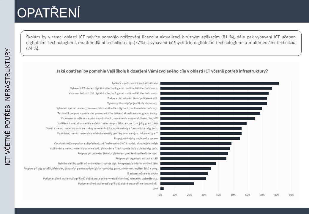 OPATŘENÍ Školám by v rámci oblasti ICT nejvíce pomohlo pořizování licencí a aktualizací k různým aplikacím (81 %), dále pak vybavení ICT učeben digitálními technologiemi, multimediální technikou atp.(77%) a vybavení běžných tříd digitálními technologiemi a multimediální technikou (74 %).