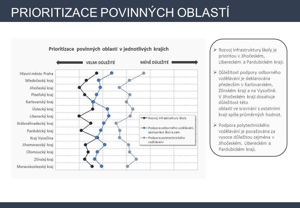 PRIORITIZACE POVINNÝCH OBLASTÍ  Rozvoj infrastruktury školy je prioritou v Jihočeském, Libereckém a Pardubickém kraji.  Důležitost podpory odborného