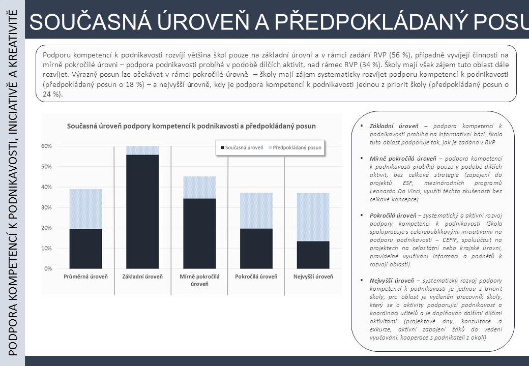 SOUČASNÁ ÚROVEŇ A PŘEDPOKLÁDANÝ POSUN Podporu kompetencí k podnikavosti rozvíjí většina škol pouze na základní úrovni a v rámci zadání RVP (56 %), případně vyvíjejí činnosti na mírně pokročilé úrovni – podpora podnikavosti probíhá v podobě dílčích aktivit, nad rámec RVP (34 %).