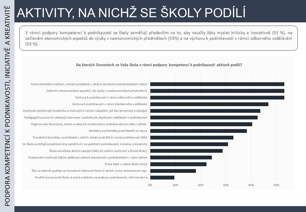 AKTIVITY, NA NICHŽ SE ŠKOLY PODÍLÍ PODPORA KOMPETENCÍ K PODNIKAVOSTI, INICIATIVĚ A KREATIVITĚ V rámci podpory kompetencí k podnikavosti se školy zaměřují především na to, aby naučily žáky myslet kriticky a inovativně (53 %), na začlenění ekonomických aspektů do výuky v neekonomických předmětech (53%) a na výchovu k podnikavosti v rámci odborného vzdělávání (53 %).
