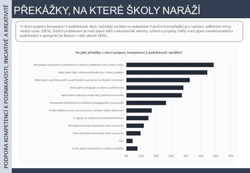 PŘEKÁŽKY, NA KTERÉ ŠKOLY NARÁŽÍ V rámci podpory kompetencí k podnikavosti školy nejčastěji narážejí na nedostatek finančních prostředků pro realizaci vzdělávání mimo vlastní výuku (59 %).