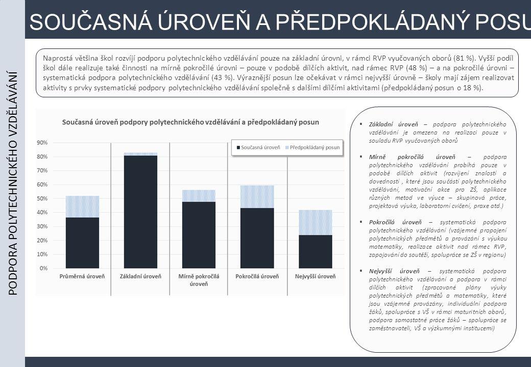 SOUČASNÁ ÚROVEŇ A PŘEDPOKLÁDANÝ POSUN Naprostá většina škol rozvíjí podporu polytechnického vzdělávání pouze na základní úrovni, v rámci RVP vyučovaných oborů (81 %).