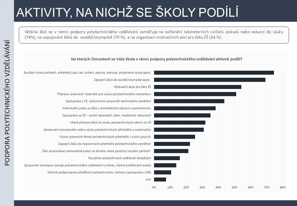 AKTIVITY, NA NICHŽ SE ŠKOLY PODÍLÍ Většina škol se v rámci podpory polytechnického vzdělávání zaměřuje na začlenění laboratorních cvičení, pokusů nebo exkurzí do výuky (74%), na zapojování žáků do soutěží/olympiád (70 %), a na organizaci motivačních akcí pro žáky ZŠ (54 %).