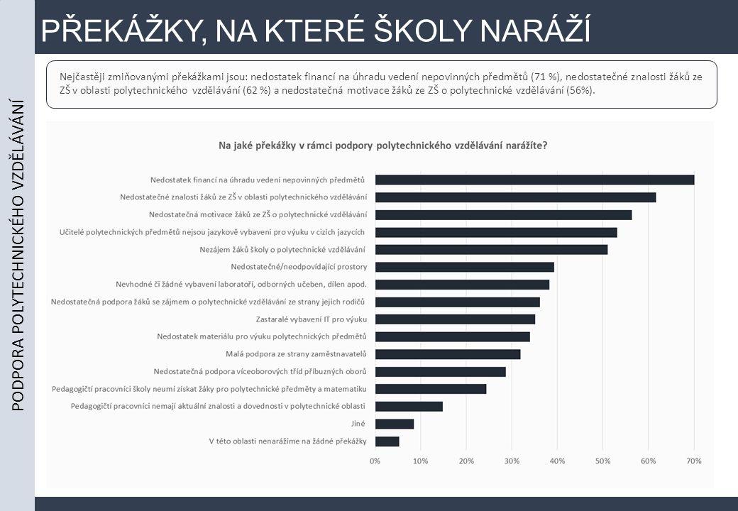 PŘEKÁŽKY, NA KTERÉ ŠKOLY NARÁŽÍ Nejčastěji zmiňovanými překážkami jsou: nedostatek financí na úhradu vedení nepovinných předmětů (71 %), nedostatečné znalosti žáků ze ZŠ v oblasti polytechnického vzdělávání (62 %) a nedostatečná motivace žáků ze ZŠ o polytechnické vzdělávání (56%).