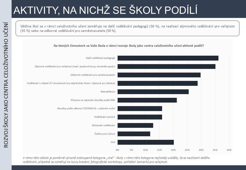 AKTIVITY, NA NICHŽ SE ŠKOLY PODÍLÍ ROZVOJ ŠKOLY JAKO CENTRA CELOŽIVOTNÍHO UČENÍ Většina škol se v rámci celoživotního učení zaměřuje na další vzdělávání pedagogů (36 %), na realizaci zájmového vzdělávání pro veřejnost (35 %) nebo na odborné vzdělávání pro zaměstnavatele (30 %).