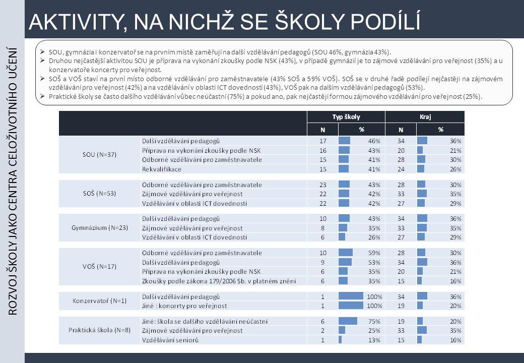 AKTIVITY, NA NICHŽ SE ŠKOLY PODÍLÍ  SOU, gymnázia i konzervatoř se na prvním místě zaměřují na další vzdělávání pedagogů (SOU 46%, gymnázia 43%).