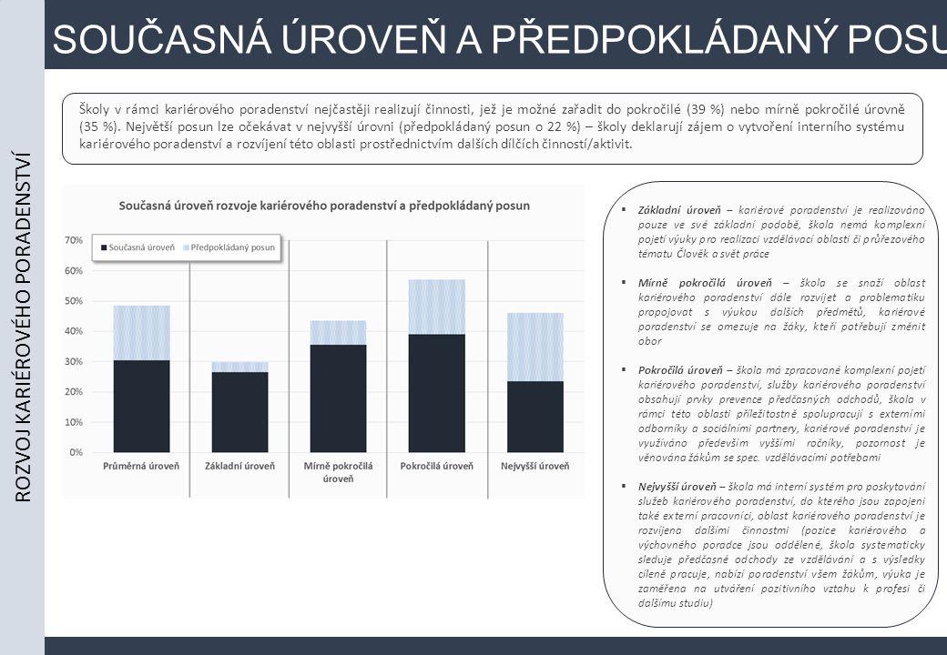 SOUČASNÁ ÚROVEŇ A PŘEDPOKLÁDANÝ POSUN Školy v rámci kariérového poradenství nejčastěji realizují činnosti, jež je možné zařadit do pokročilé (39 %) nebo mírně pokročilé úrovně (35 %).