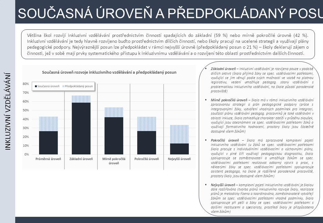 SOUČASNÁ ÚROVEŇ A PŘEDPOKLÁDANÝ POSUN Většina škol rozvíjí inkluzivní vzdělávání prostřednictvím činností spadajících do základní (59 %) nebo mírně pokročilé úrovně (42 %).