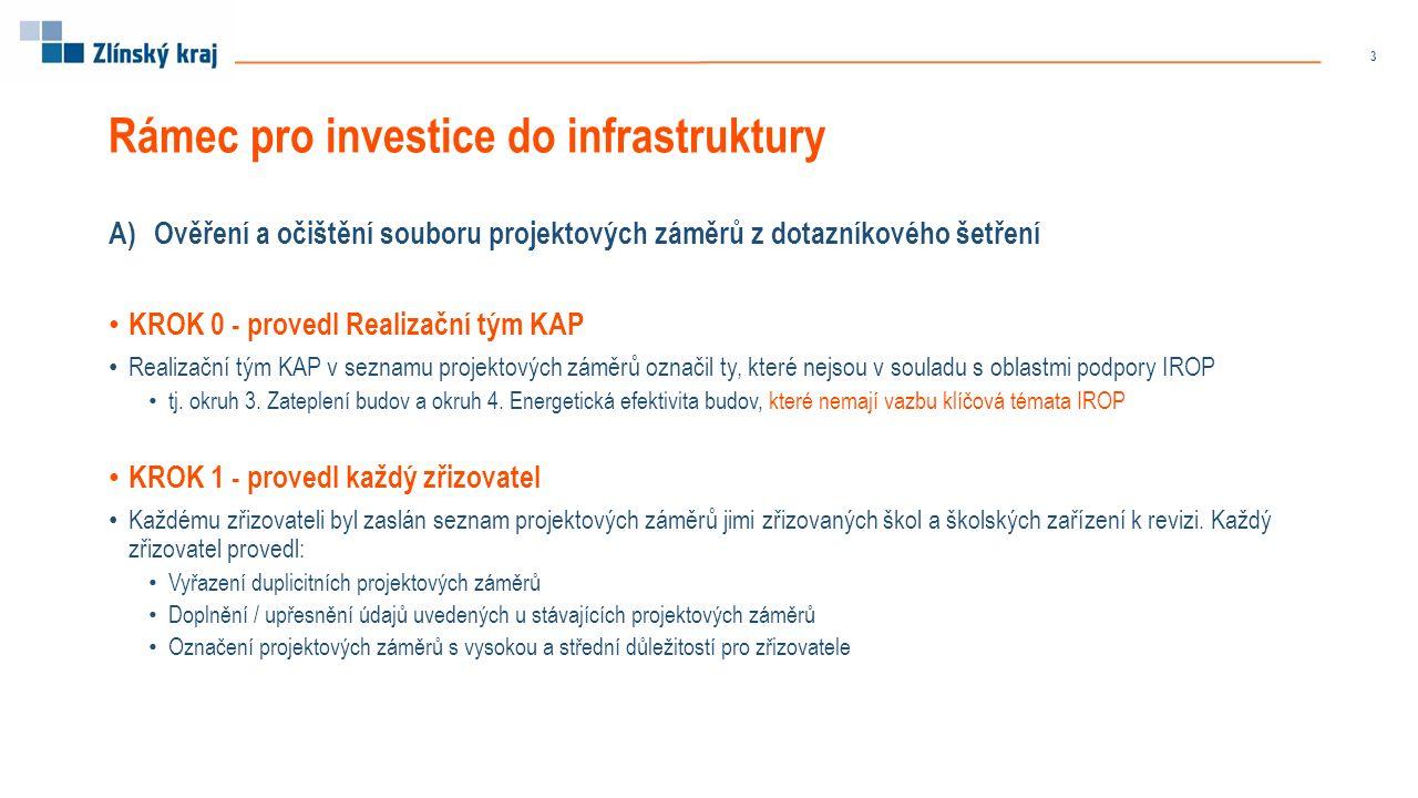 Rámec pro investice do infrastruktury A)Ověření a očištění souboru projektových záměrů z dotazníkového šetření KROK 0 - provedl Realizační tým KAP Realizační tým KAP v seznamu projektových záměrů označil ty, které nejsou v souladu s oblastmi podpory IROP tj.
