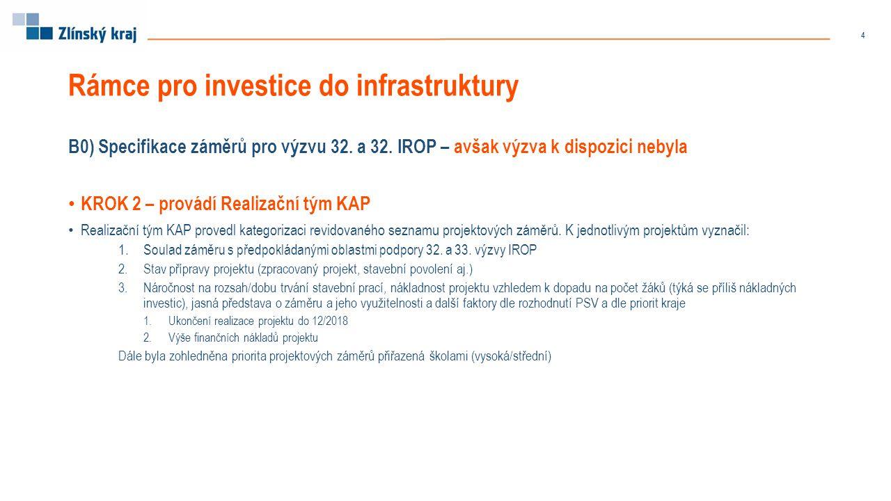 Rámce pro investice do infrastruktury B0) Specifikace záměrů pro výzvu 32.