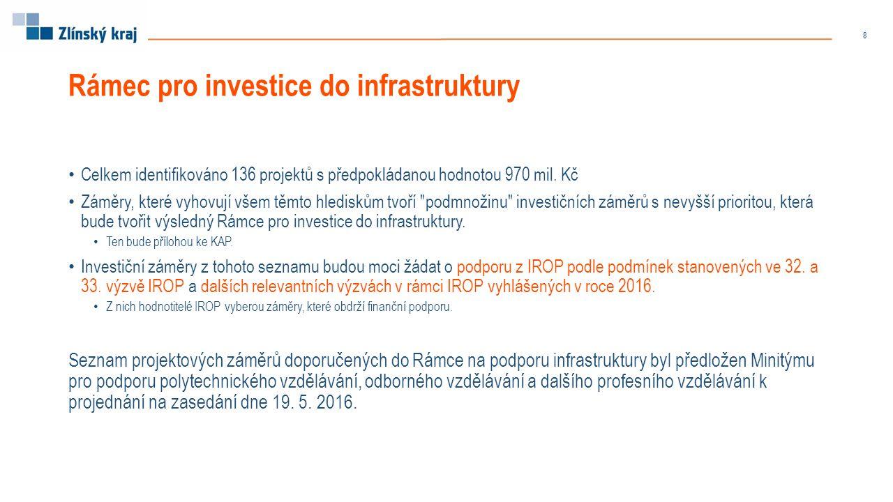 Rámec pro investice do infrastruktury Celkem identifikováno 136 projektů s předpokládanou hodnotou 970 mil.